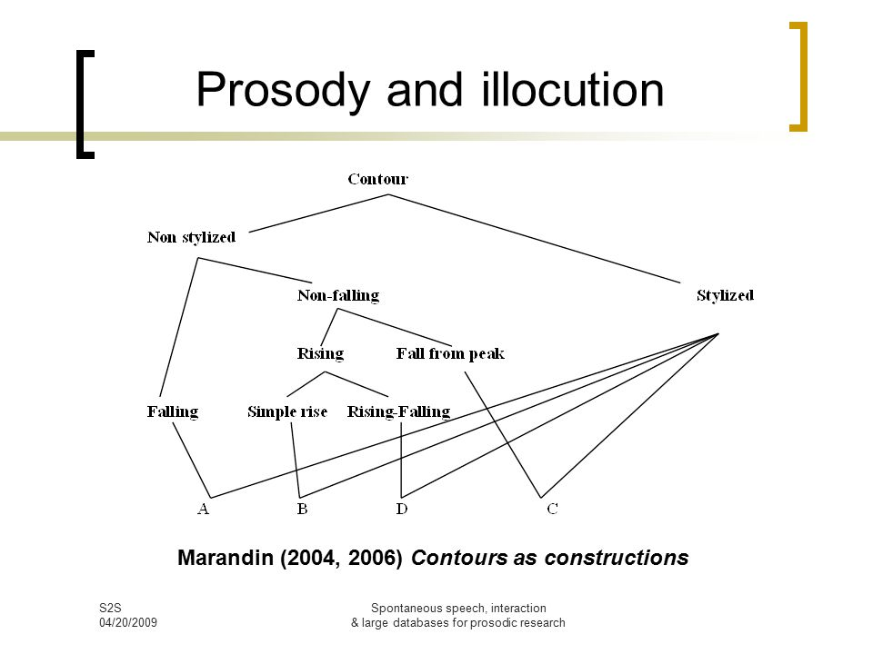 S2S 04/20/2009 Spontaneous speech, interaction & large databases for prosodic research Prosodic mapping in humor (Bertrand & Priego-Valverde 2009) 4 TCUs with the same syntactic and prosodic form: little variation in f0 curve, slightly falling, final lengthening + filler (euh) he works at I.R.A.
