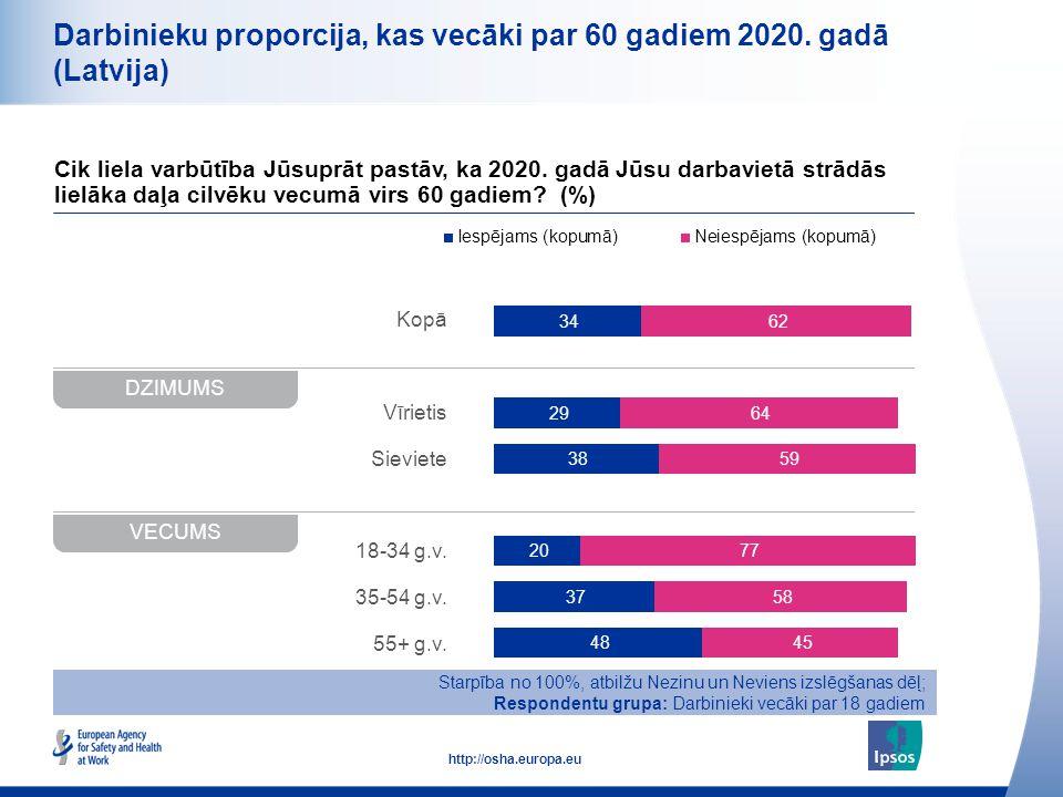 10 http://osha.europa.eu Kopā Vīrietis Sieviete 18-34 g.v. 35-54 g.v. 55+ g.v. Darbinieku proporcija, kas vecāki par 60 gadiem 2020. gadā (Latvija) Ci