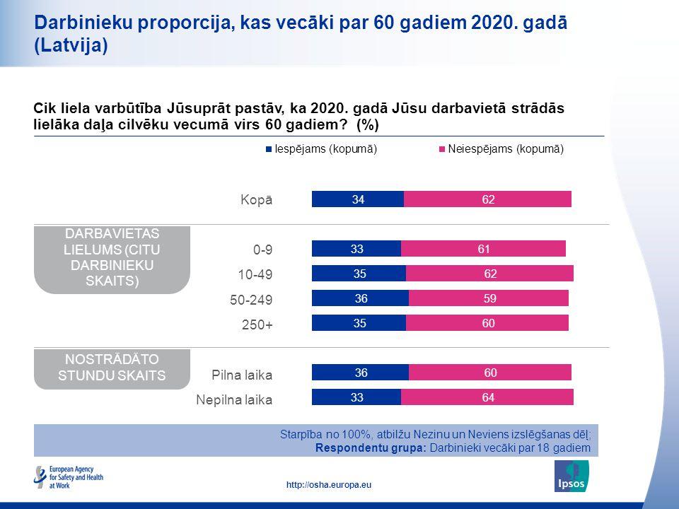 11 http://osha.europa.eu Darbinieku proporcija, kas vecāki par 60 gadiem 2020. gadā (Latvija) Cik liela varbūtība Jūsuprāt pastāv, ka 2020. gadā Jūsu