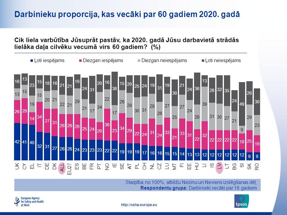 12 http://osha.europa.eu Darbinieku proporcija, kas vecāki par 60 gadiem 2020. gadā Starpība no 100%, atbilžu Nezinu un Neviens izslēgšanas dēļ; Respo