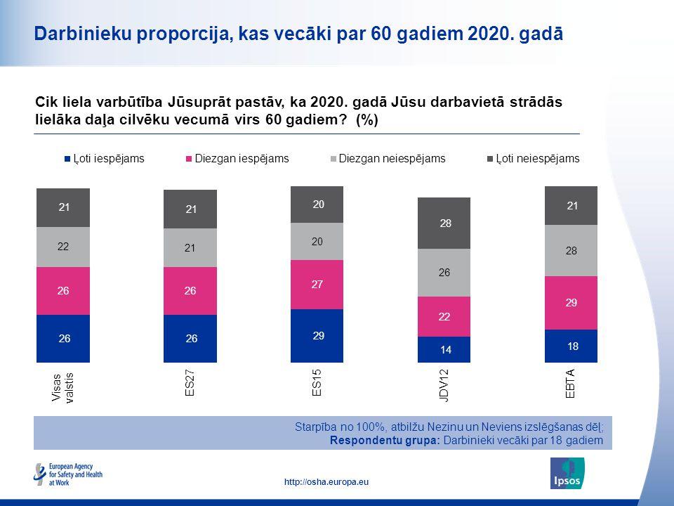 13 http://osha.europa.eu Darbinieku proporcija, kas vecāki par 60 gadiem 2020. gadā Cik liela varbūtība Jūsuprāt pastāv, ka 2020. gadā Jūsu darbavietā