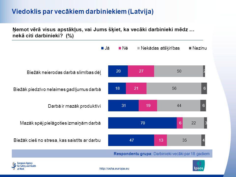 15 http://osha.europa.eu Viedoklis par vecākiem darbiniekiem (Latvija) Biežāk neierodas darbā slimības dēļ Biežāk piedzīvo nelaimes gadījumus darbā Da
