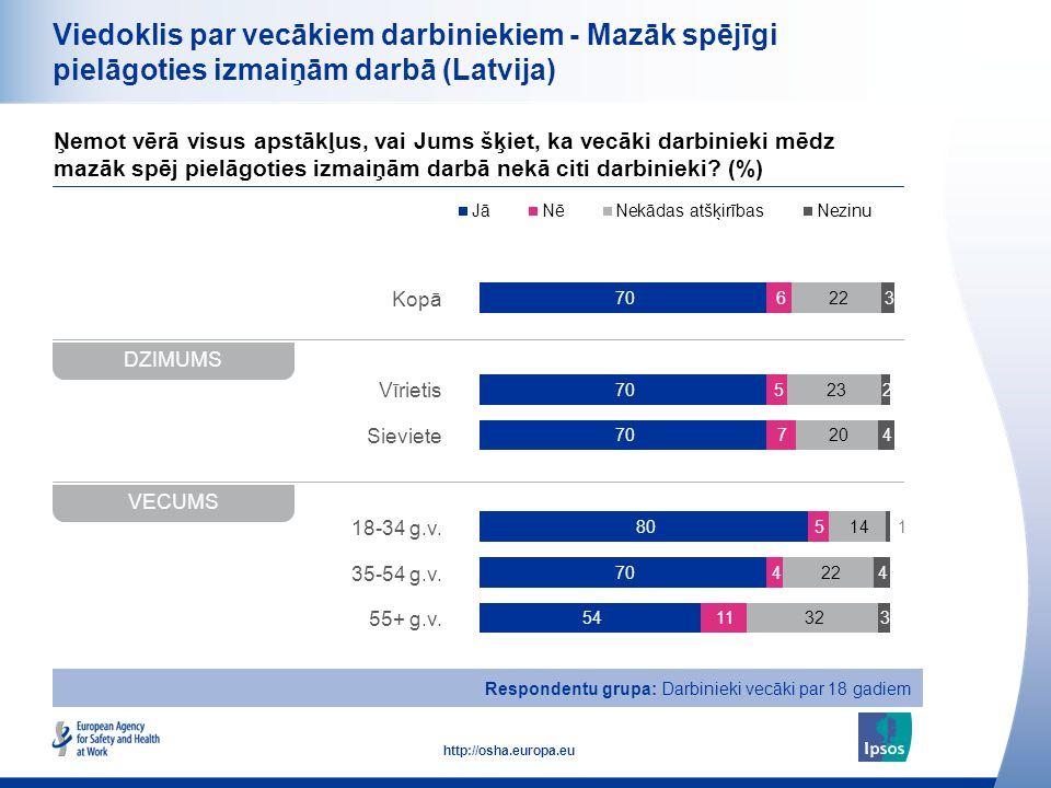 16 http://osha.europa.eu Kopā Vīrietis Sieviete 18-34 g.v. 35-54 g.v. 55+ g.v. Viedoklis par vecākiem darbiniekiem - Mazāk spējīgi pielāgoties izmaiņā