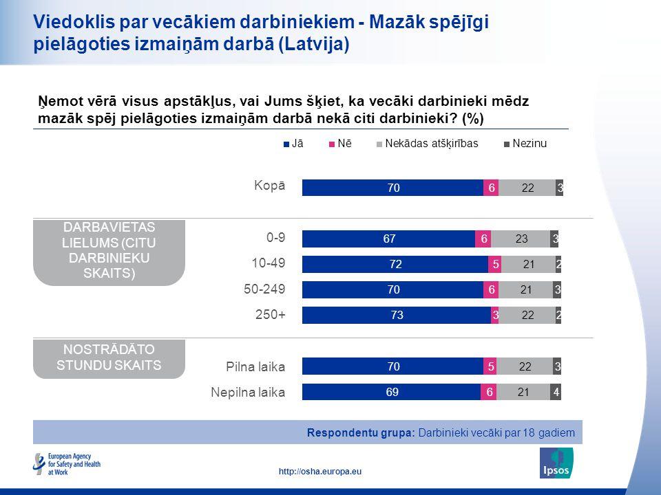 17 http://osha.europa.eu Viedoklis par vecākiem darbiniekiem - Mazāk spējīgi pielāgoties izmaiņām darbā (Latvija) Ņemot vērā visus apstākļus, vai Jums
