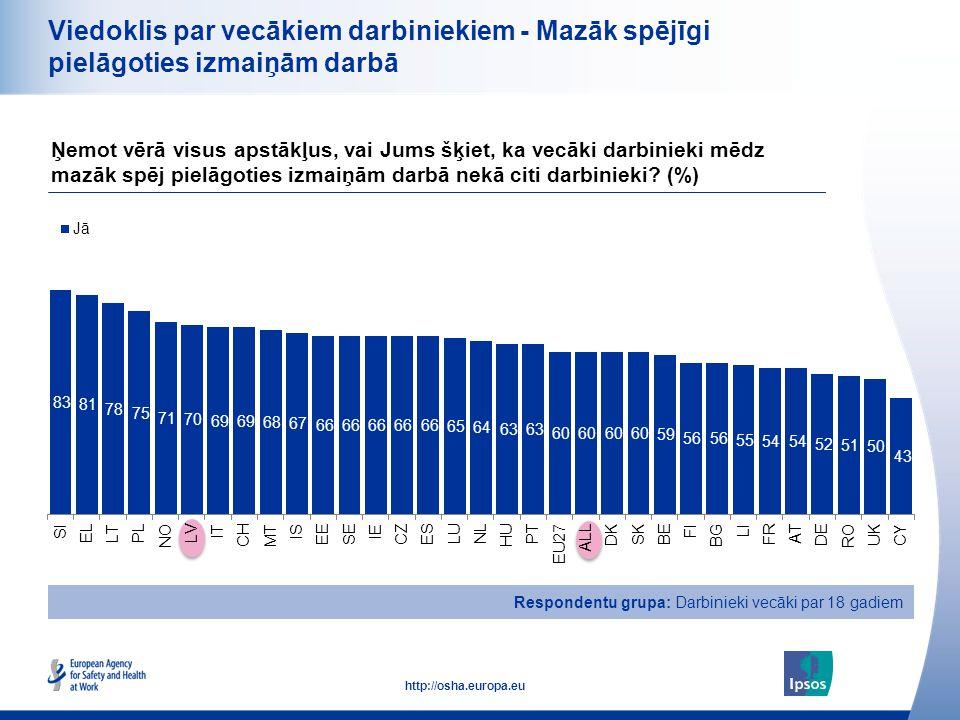 18 http://osha.europa.eu Viedoklis par vecākiem darbiniekiem - Mazāk spējīgi pielāgoties izmaiņām darbā Ņemot vērā visus apstākļus, vai Jums šķiet, ka