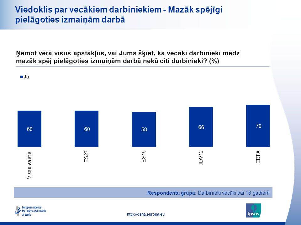 19 http://osha.europa.eu Viedoklis par vecākiem darbiniekiem - Mazāk spējīgi pielāgoties izmaiņām darbā Ņemot vērā visus apstākļus, vai Jums šķiet, ka