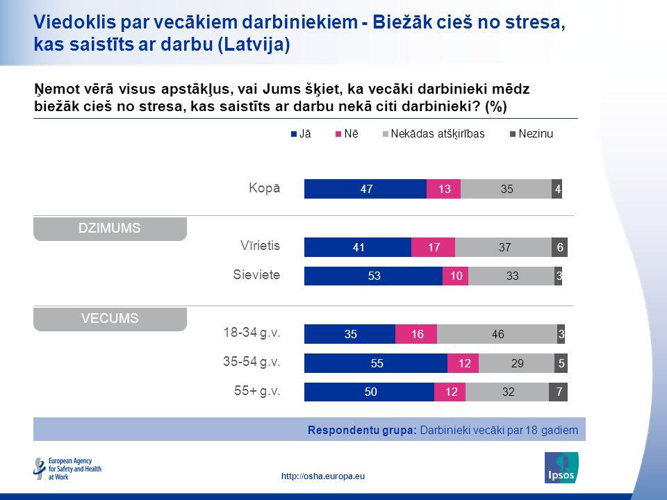 20 http://osha.europa.eu Kopā Vīrietis Sieviete 18-34 g.v. 35-54 g.v. 55+ g.v. Viedoklis par vecākiem darbiniekiem - Biežāk cieš no stresa, kas saistī