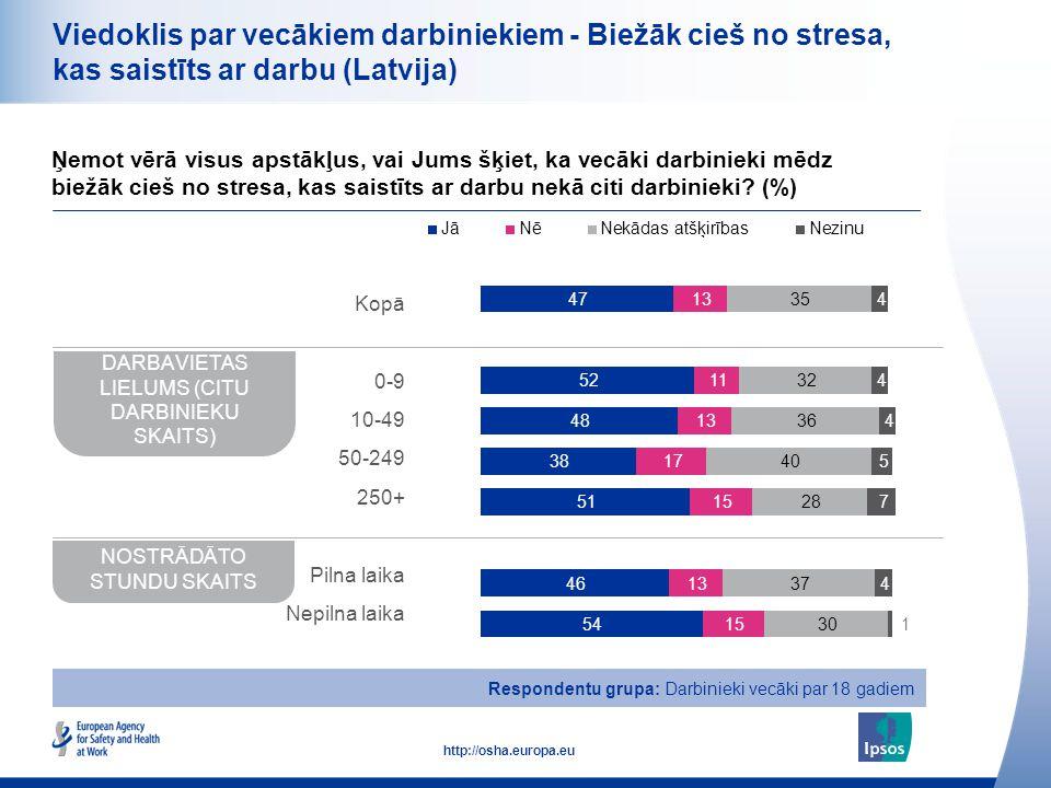 21 http://osha.europa.eu Viedoklis par vecākiem darbiniekiem - Biežāk cieš no stresa, kas saistīts ar darbu (Latvija) Ņemot vērā visus apstākļus, vai