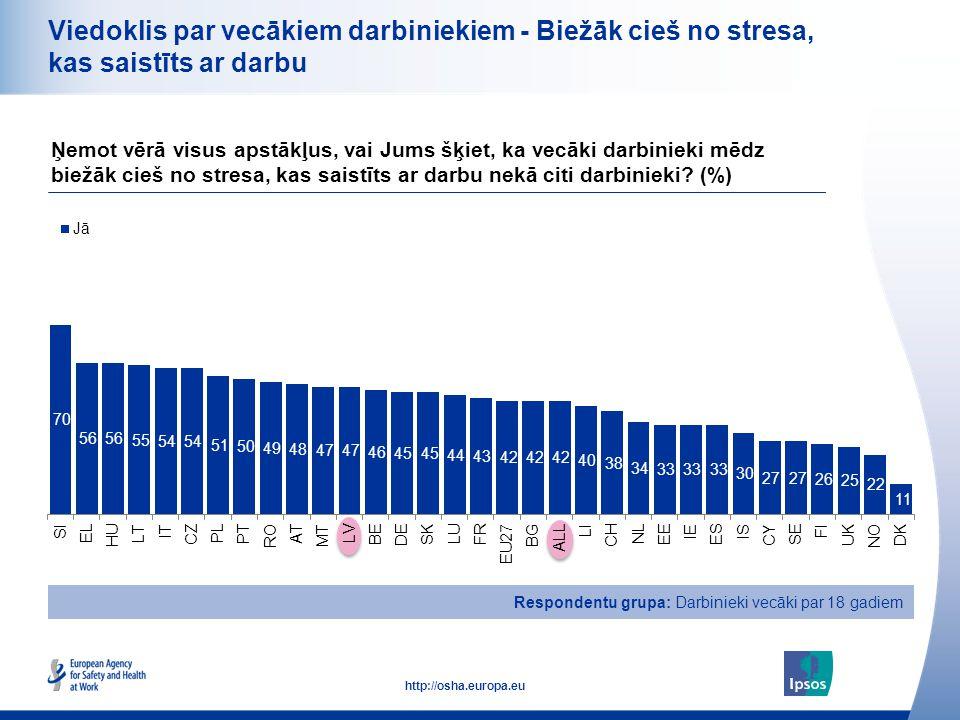 22 http://osha.europa.eu Viedoklis par vecākiem darbiniekiem - Biežāk cieš no stresa, kas saistīts ar darbu Ņemot vērā visus apstākļus, vai Jums šķiet