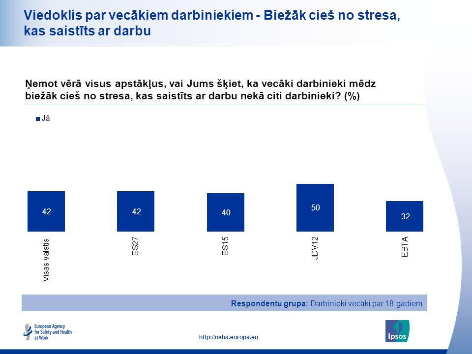 23 http://osha.europa.eu Viedoklis par vecākiem darbiniekiem - Biežāk cieš no stresa, kas saistīts ar darbu Ņemot vērā visus apstākļus, vai Jums šķiet