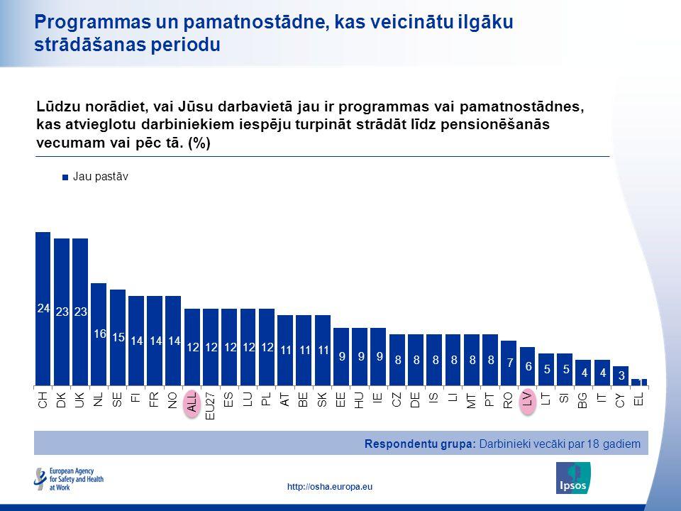25 http://osha.europa.eu Programmas un pamatnostādne, kas veicinātu ilgāku strādāšanas periodu Lūdzu norādiet, vai Jūsu darbavietā jau ir programmas v
