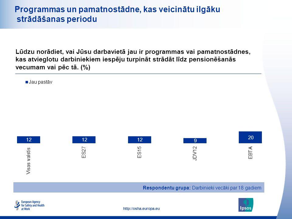 26 http://osha.europa.eu Programmas un pamatnostādne, kas veicinātu ilgāku strādāšanas periodu Lūdzu norādiet, vai Jūsu darbavietā jau ir programmas v