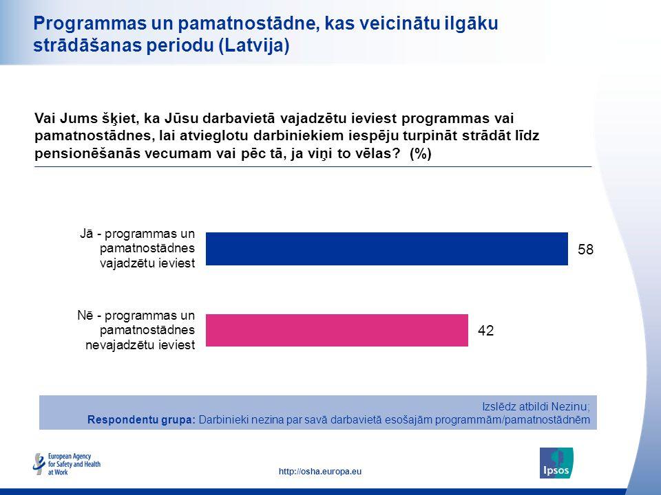 27 http://osha.europa.eu Programmas un pamatnostādne, kas veicinātu ilgāku strādāšanas periodu (Latvija) Vai Jums šķiet, ka Jūsu darbavietā vajadzētu