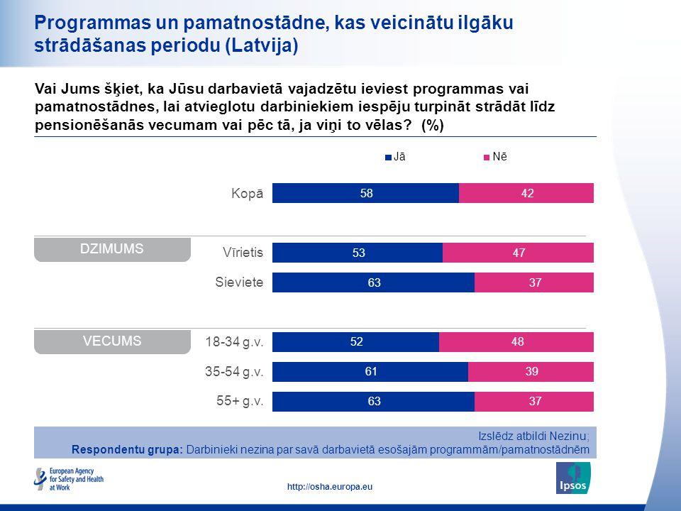 28 http://osha.europa.eu Kopā Vīrietis Sieviete 18-34 g.v. 35-54 g.v. 55+ g.v. Programmas un pamatnostādne, kas veicinātu ilgāku strādāšanas periodu (