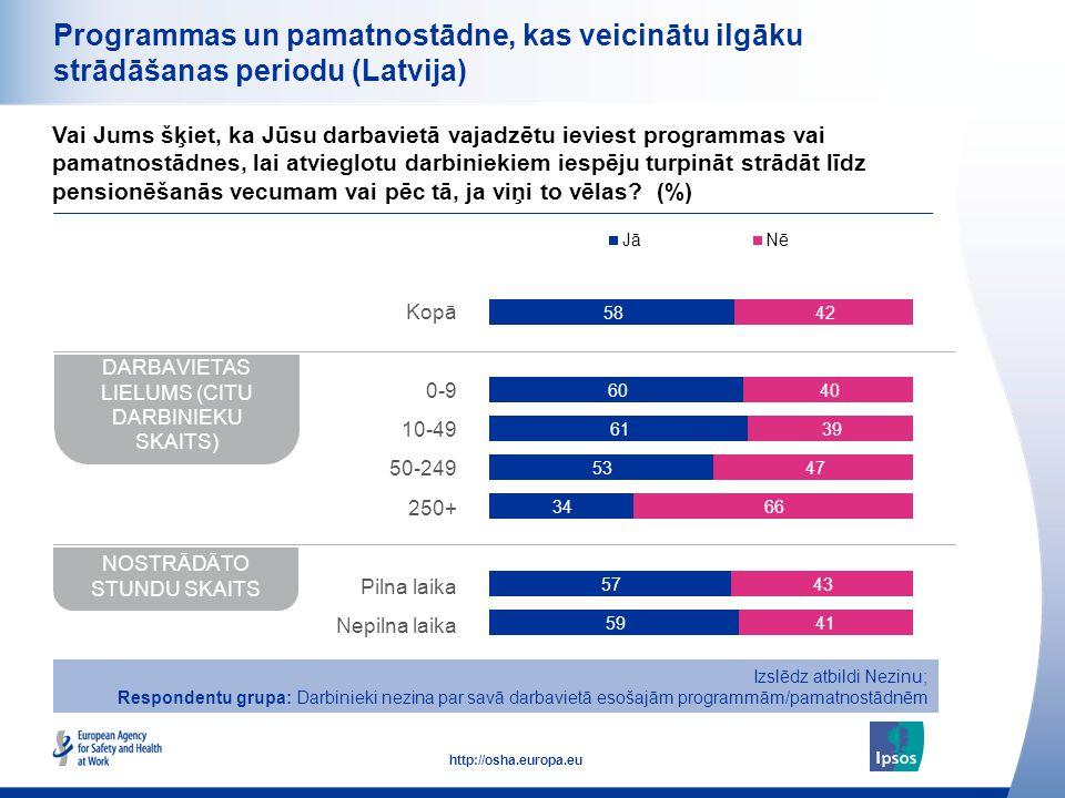 29 http://osha.europa.eu Programmas un pamatnostādne, kas veicinātu ilgāku strādāšanas periodu (Latvija) Vai Jums šķiet, ka Jūsu darbavietā vajadzētu