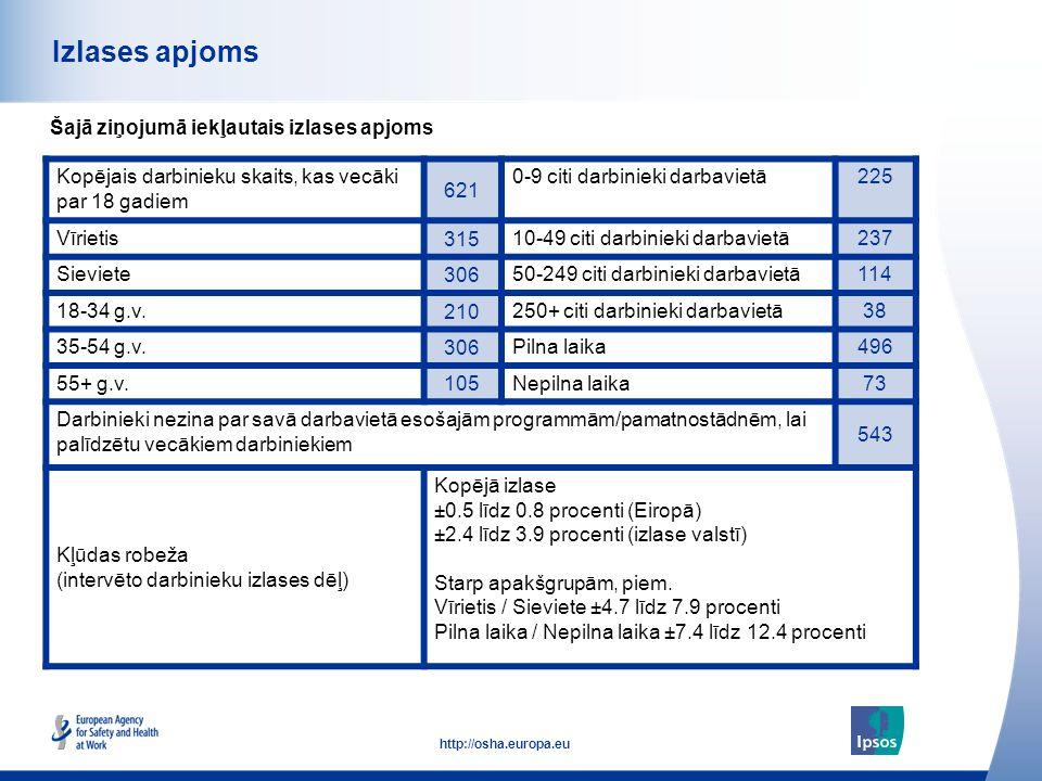 3 http://osha.europa.eu Izlases apjoms Šajā ziņojumā iekļautais izlases apjoms Kopējais darbinieku skaits, kas vecāki par 18 gadiem 621 0-9 citi darbi