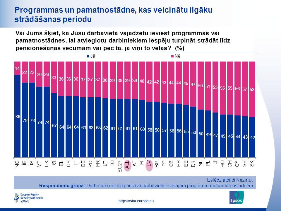 30 http://osha.europa.eu Programmas un pamatnostādne, kas veicinātu ilgāku strādāšanas periodu Vai Jums šķiet, ka Jūsu darbavietā vajadzētu ieviest pr