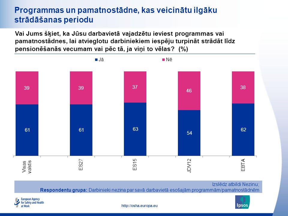 31 http://osha.europa.eu Programmas un pamatnostādne, kas veicinātu ilgāku strādāšanas periodu Vai Jums šķiet, ka Jūsu darbavietā vajadzētu ieviest pr