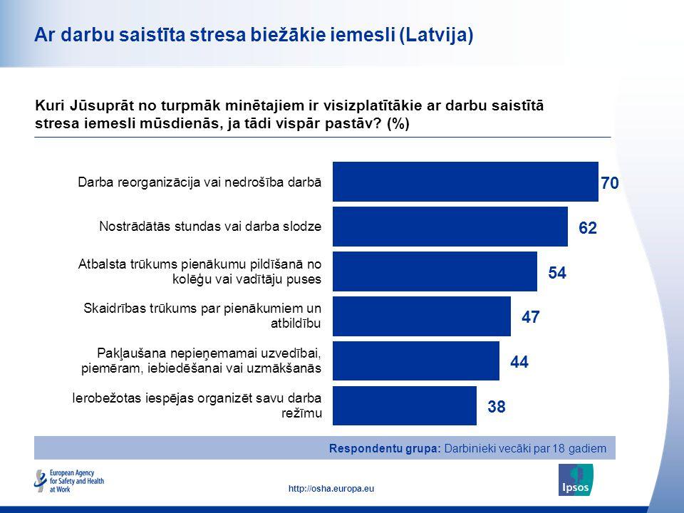 33 http://osha.europa.eu Ar darbu saistīta stresa biežākie iemesli (Latvija) Kuri Jūsuprāt no turpmāk minētajiem ir visizplatītākie ar darbu saistītā