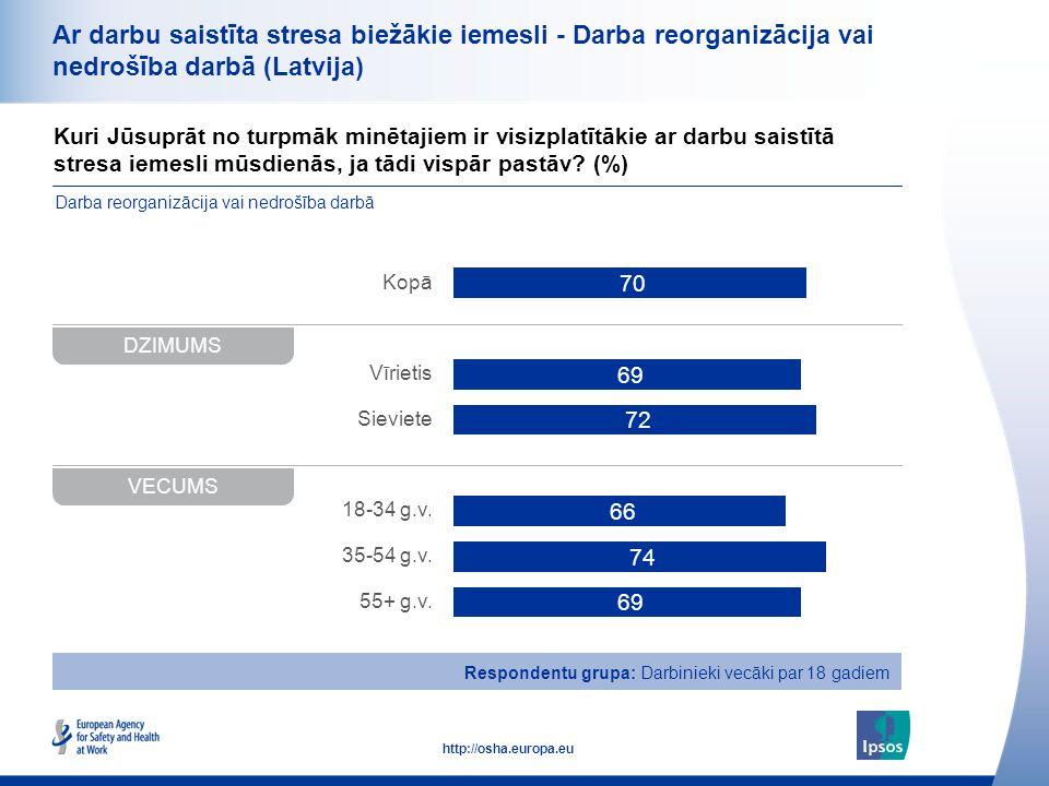 34 http://osha.europa.eu Kuri Jūsuprāt no turpmāk minētajiem ir visizplatītākie ar darbu saistītā stresa iemesli mūsdienās, ja tādi vispār pastāv? (%)