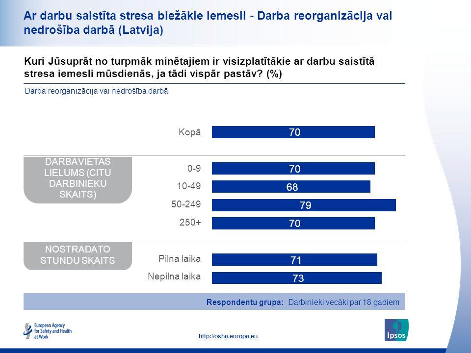 35 http://osha.europa.eu Ar darbu saistīta stresa biežākie iemesli - Darba reorganizācija vai nedrošība darbā (Latvija) Kuri Jūsuprāt no turpmāk minēt