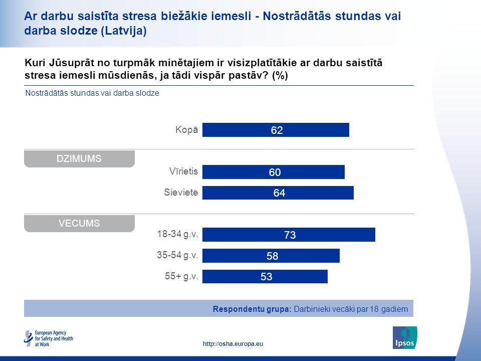 36 http://osha.europa.eu Kuri Jūsuprāt no turpmāk minētajiem ir visizplatītākie ar darbu saistītā stresa iemesli mūsdienās, ja tādi vispār pastāv? (%)