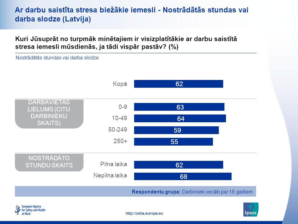 37 http://osha.europa.eu Ar darbu saistīta stresa biežākie iemesli - Nostrādātās stundas vai darba slodze (Latvija) Kuri Jūsuprāt no turpmāk minētajie