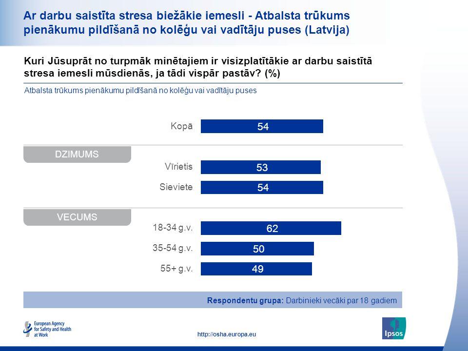 38 http://osha.europa.eu Kuri Jūsuprāt no turpmāk minētajiem ir visizplatītākie ar darbu saistītā stresa iemesli mūsdienās, ja tādi vispār pastāv? (%)