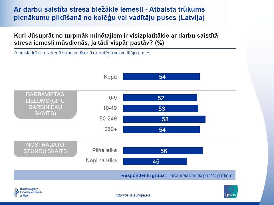39 http://osha.europa.eu Ar darbu saistīta stresa biežākie iemesli - Atbalsta trūkums pienākumu pildīšanā no kolēģu vai vadītāju puses (Latvija) Kuri
