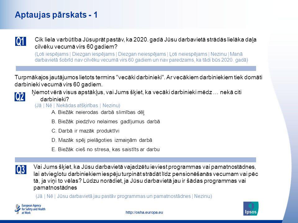 4 http://osha.europa.eu Aptaujas pārskats - 1 Cik liela varbūtība Jūsuprāt pastāv, ka 2020. gadā Jūsu darbavietā strādās lielāka daļa cilvēku vecumā v