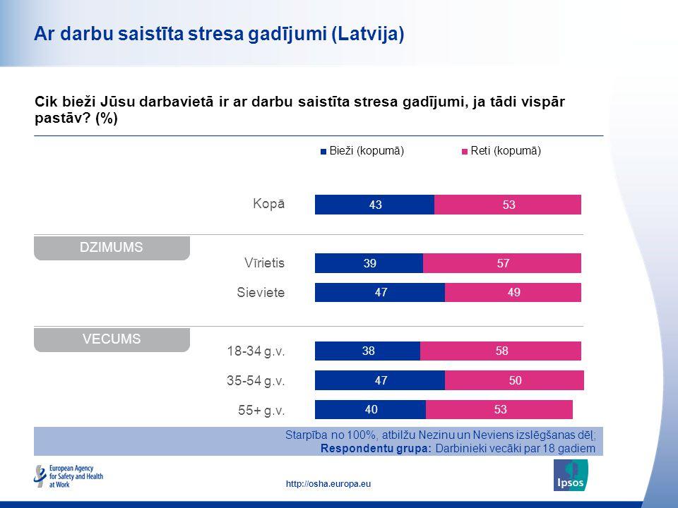 42 http://osha.europa.eu Kopā Vīrietis Sieviete 18-34 g.v. 35-54 g.v. 55+ g.v. Ar darbu saistīta stresa gadījumi (Latvija) Cik bieži Jūsu darbavietā i