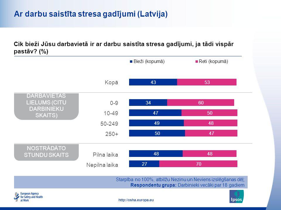 43 http://osha.europa.eu Ar darbu saistīta stresa gadījumi (Latvija) Cik bieži Jūsu darbavietā ir ar darbu saistīta stresa gadījumi, ja tādi vispār pa