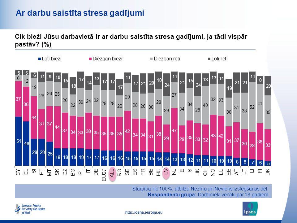 44 http://osha.europa.eu Ar darbu saistīta stresa gadījumi Starpība no 100%, atbilžu Nezinu un Neviens izslēgšanas dēļ; Respondentu grupa: Darbinieki