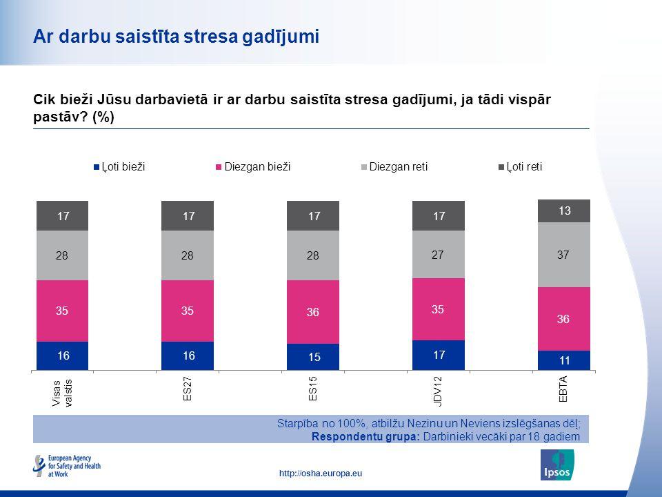 45 http://osha.europa.eu Ar darbu saistīta stresa gadījumi Cik bieži Jūsu darbavietā ir ar darbu saistīta stresa gadījumi, ja tādi vispār pastāv? (%)