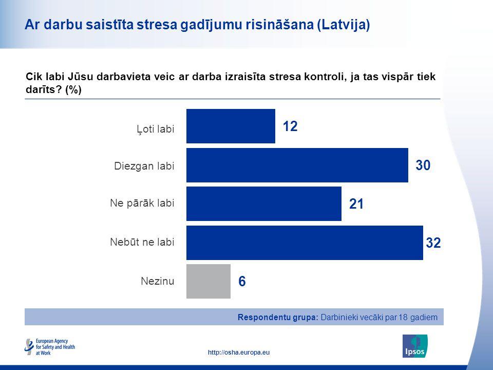47 http://osha.europa.eu Respondentu grupa: Darbinieki vecāki par 18 gadiem Ar darbu saistīta stresa gadījumu risināšana (Latvija) Ļoti labi Diezgan l
