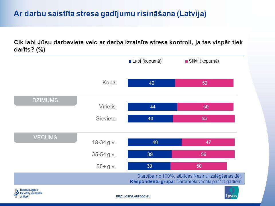 48 http://osha.europa.eu Kopā Vīrietis Sieviete 18-34 g.v. 35-54 g.v. 55+ g.v. Ar darbu saistīta stresa gadījumu risināšana (Latvija) Cik labi Jūsu da