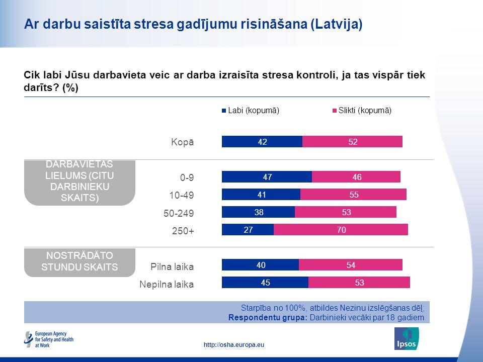49 http://osha.europa.eu Ar darbu saistīta stresa gadījumu risināšana (Latvija) Cik labi Jūsu darbavieta veic ar darba izraisīta stresa kontroli, ja t