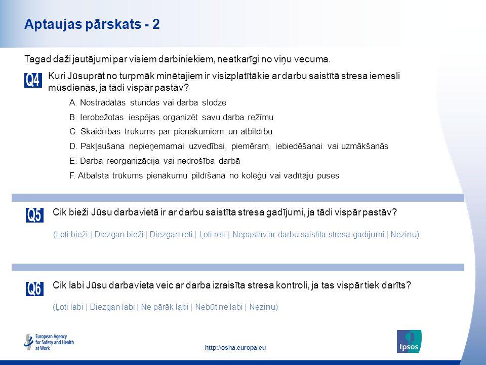 5 http://osha.europa.eu Aptaujas pārskats - 2 Kuri Jūsuprāt no turpmāk minētajiem ir visizplatītākie ar darbu saistītā stresa iemesli mūsdienās, ja tā