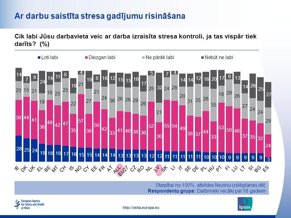 50 http://osha.europa.eu Ar darbu saistīta stresa gadījumu risināšana Cik labi Jūsu darbavieta veic ar darba izraisīta stresa kontroli, ja tas vispār