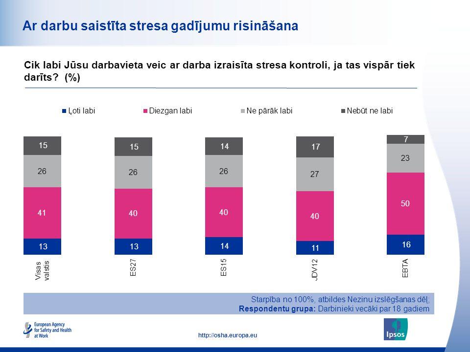 51 http://osha.europa.eu Ar darbu saistīta stresa gadījumu risināšana Cik labi Jūsu darbavieta veic ar darba izraisīta stresa kontroli, ja tas vispār