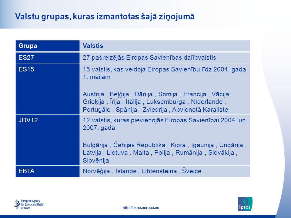 7 http://osha.europa.eu Click to add text here Valstu grupas, kuras izmantotas šajā ziņojumā GrupaValstis ES2727 pašreizējās Eiropas Savienības dalībv