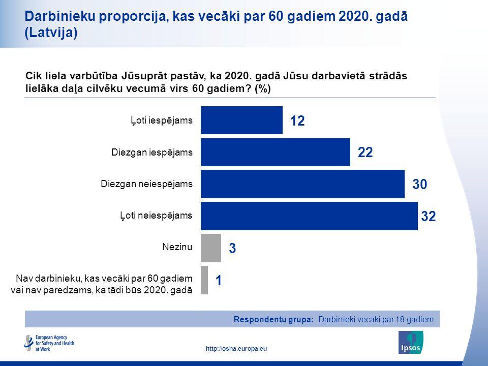 9 http://osha.europa.eu Respondentu grupa: Darbinieki vecāki par 18 gadiem Darbinieku proporcija, kas vecāki par 60 gadiem 2020. gadā (Latvija) Cik li