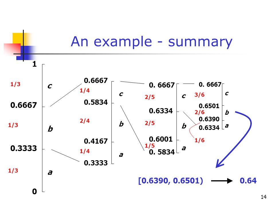 14 An example - summary 0 1 0.3333 0.6667 a b c 0.3333 1/3 0.4167 0.5834 1/4 2/4 1/4 a b c 0.