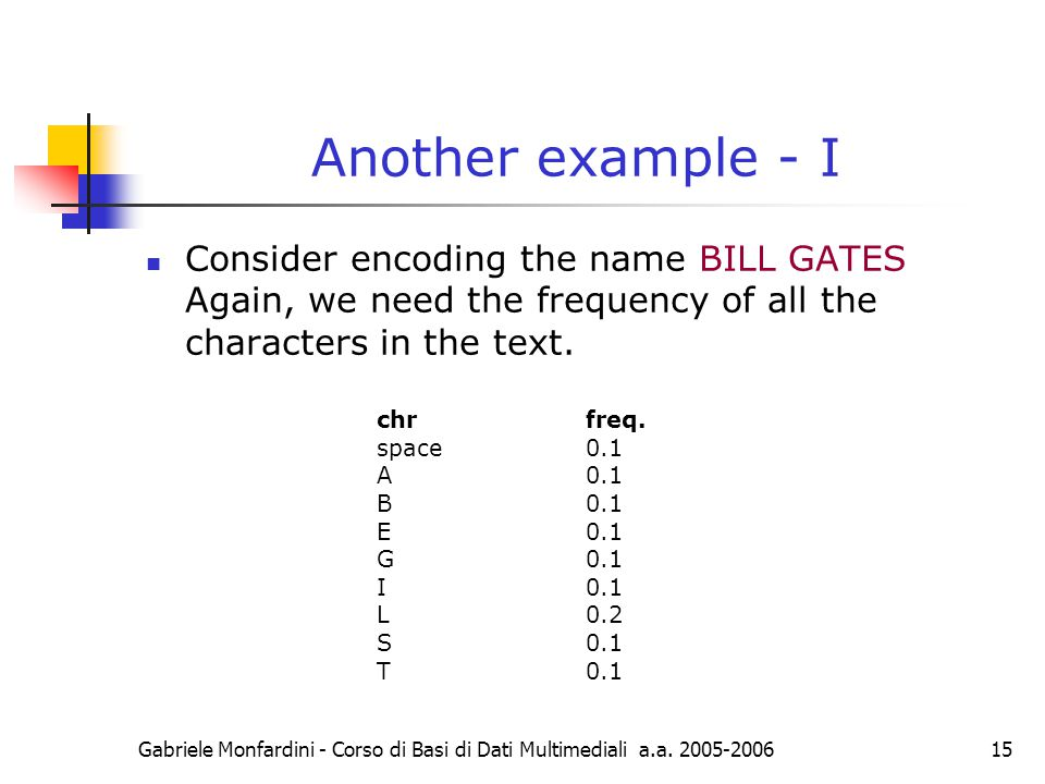 Gabriele Monfardini - Corso di Basi di Dati Multimediali a.a. 2005-200615 Another example - I Consider encoding the name BILL GATES Again, we need the