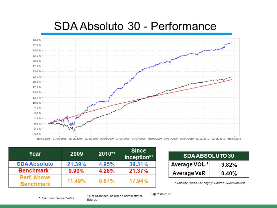 Year20092010*¹ Since Inception*¹ SDA Absoluto21.39%4.95%39.31% Benchmark ¹9.90%4.28%21.37% Perf.