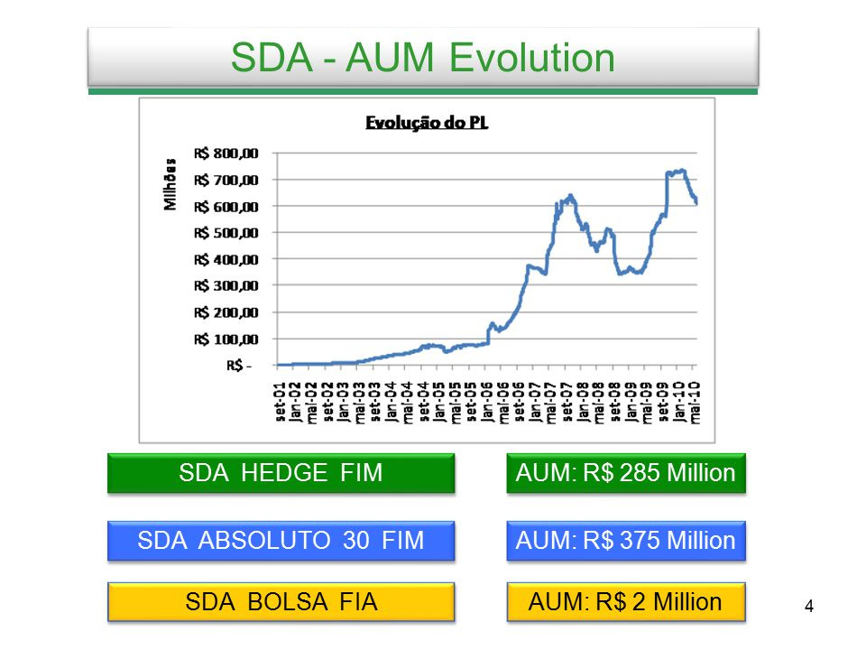 5 Investors - All Funds AUM: R$ 640 Million *The distributors are Family Offices and Funds of Funds from independent and/or Bank Asset Managers