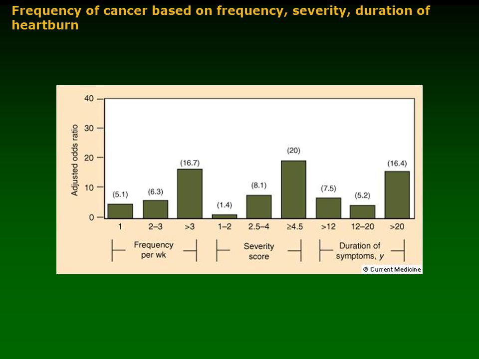 Frequency of cancer based on frequency, severity, duration of heartburn