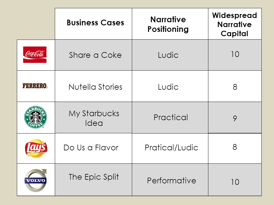 Narrative Positioning Widespread Narrative Capital Share a Coke Nutella Stories My Starbucks Idea Do Us a Flavor The Epic Split Ludic Practical Pratical/Ludic Performative 10 8 9 8 Business Cases
