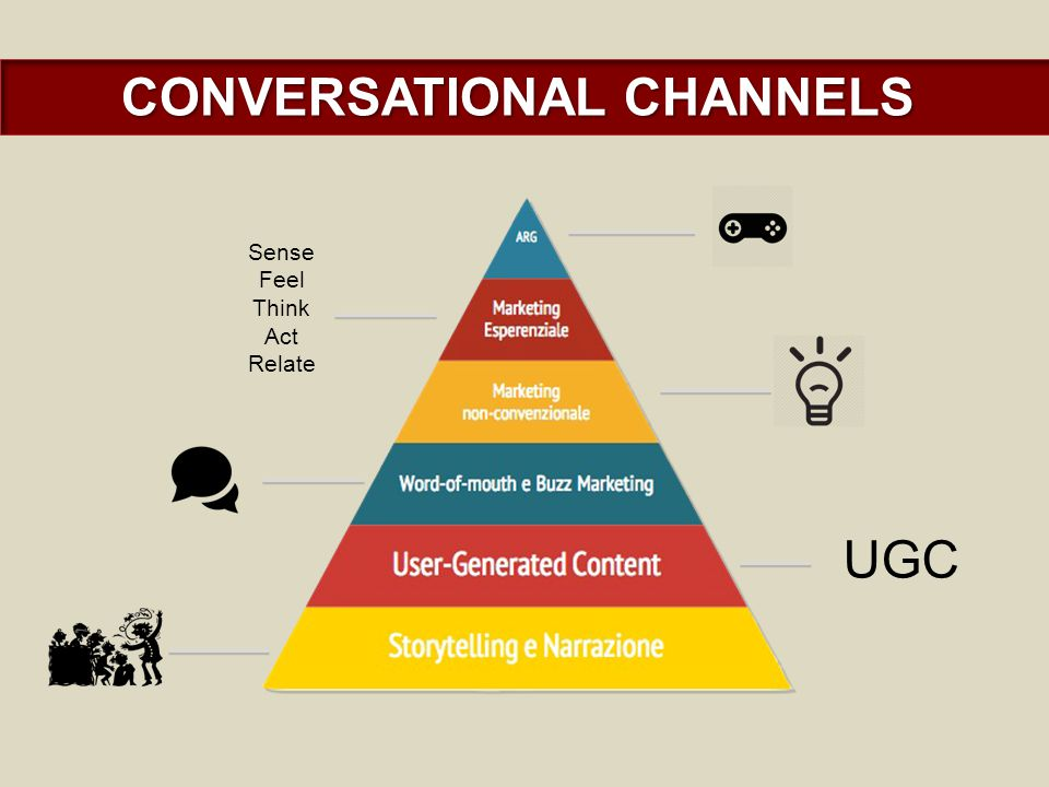CONVERSATIONAL CHANNELS UGC Sense Feel Think Act Relate