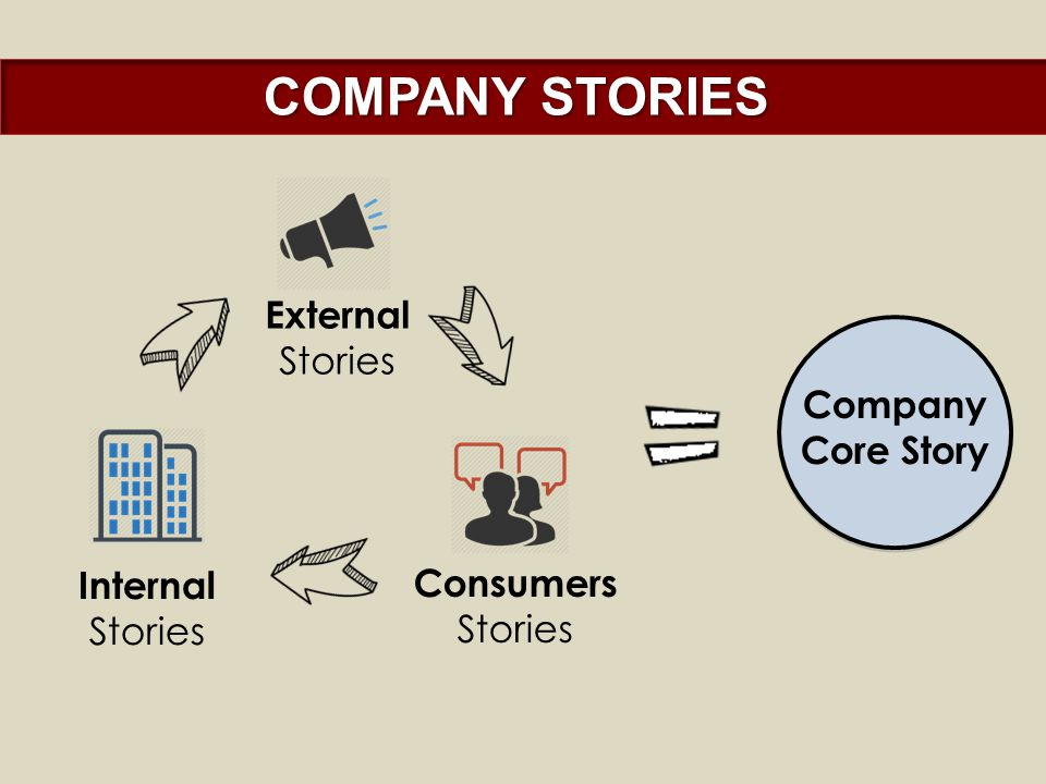 COMPANY STORIES Internal Stories External Stories Consumers Stories Company Core Story